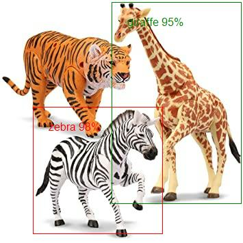 Resultant image with detected objects